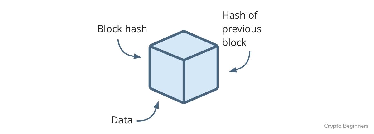 区块链用1000字解释