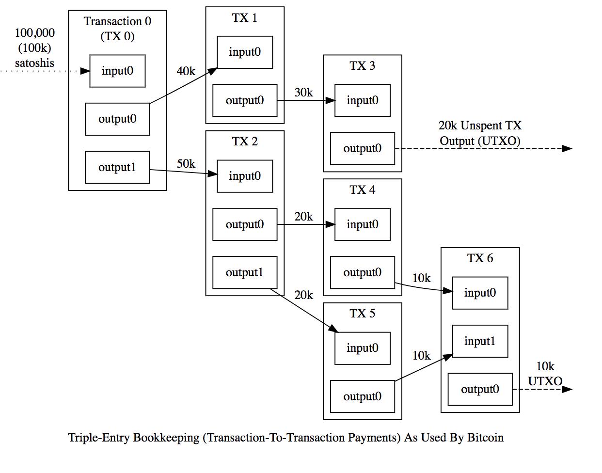 UTXO模型(比特币) VS 余额模型(以太坊)?
