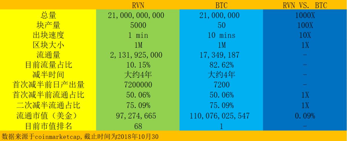 长安的区块链学习笔记(二)——10年回望(Ravencoin 2)
