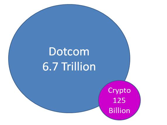 """比特币意见:在讨论""""加密泡沫""""时,为什么语境是重要的"""