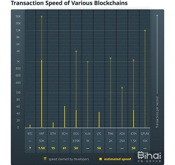 各大区块链交易速度对比图
