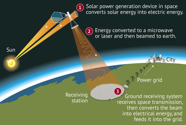 太空首个中国太阳能电站计划公布