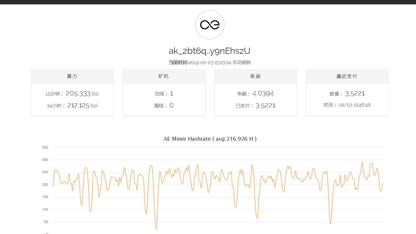 """019.2.3日中国矿工总工会AE各池收益测试结果"""""""