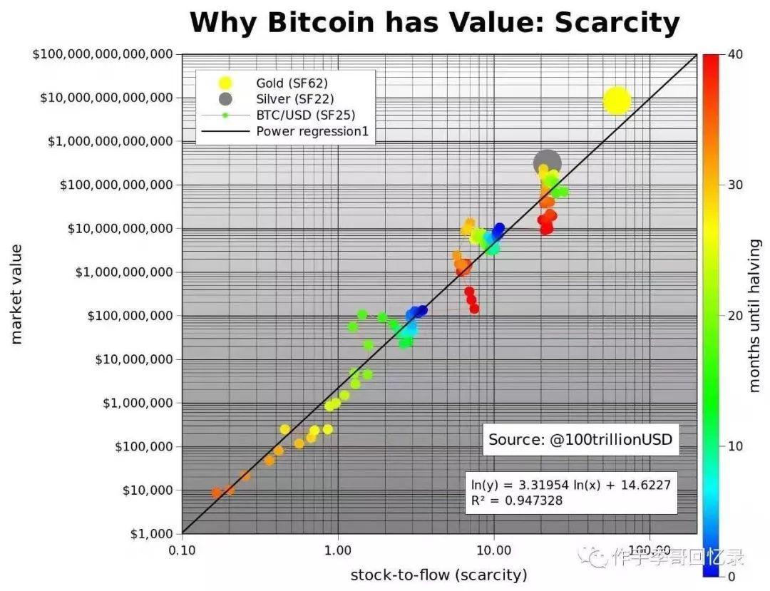 用库存流量来量化比特币价值模型