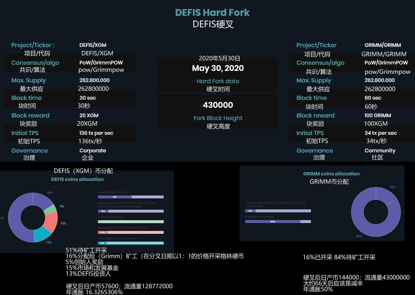GRIMM/XGM 5月30日硬叉常见问题及DEFIS是什么?