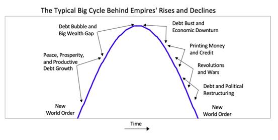 桥水大幅加仓中概股后达里欧万字长文:美国步入衰落 中国正迅速崛起!