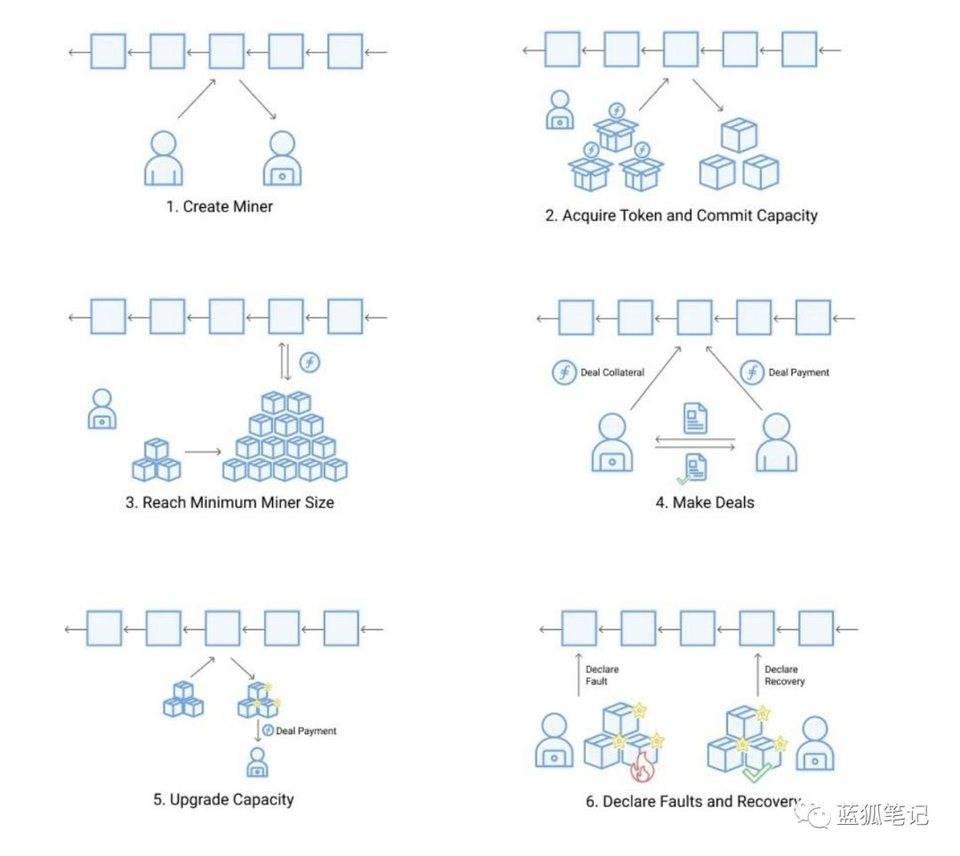 Filecoin 主网即将启动,详细了解其代币经济设计